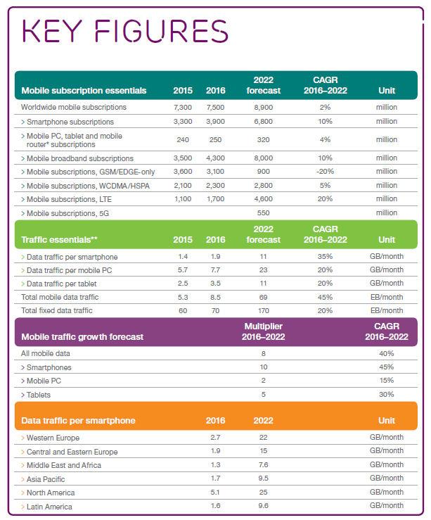 Ericsson mobility nov 16 key figures