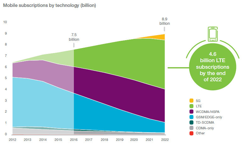 Ericsson mobility nov 16 subscriptions