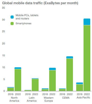 Ericsson mobility nov 16 traffic regions