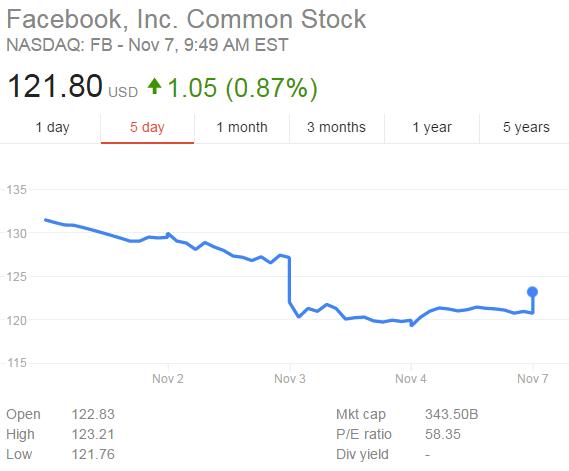 Facebook Shareprice