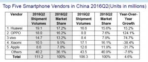 IDC China Smartphone Tracker - Q2