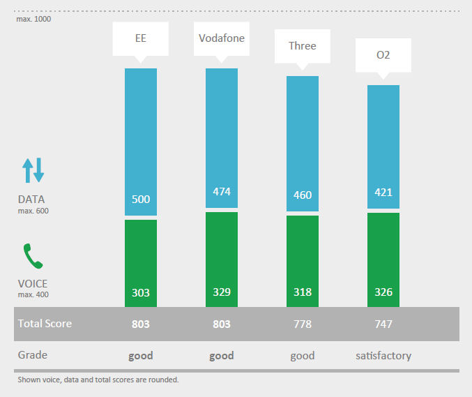P3 UK performance summary table