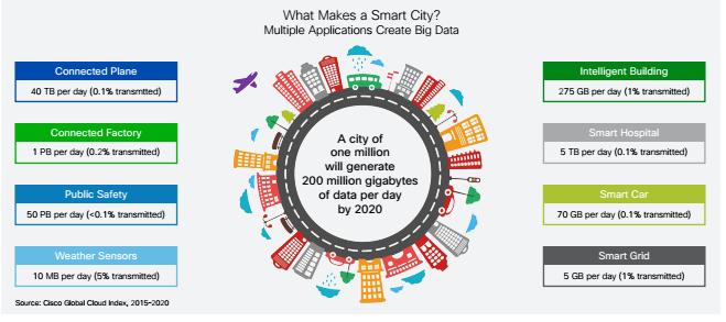 Smart City Data