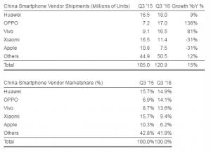 Strategy Analytics China Smartphone Tracker Q3