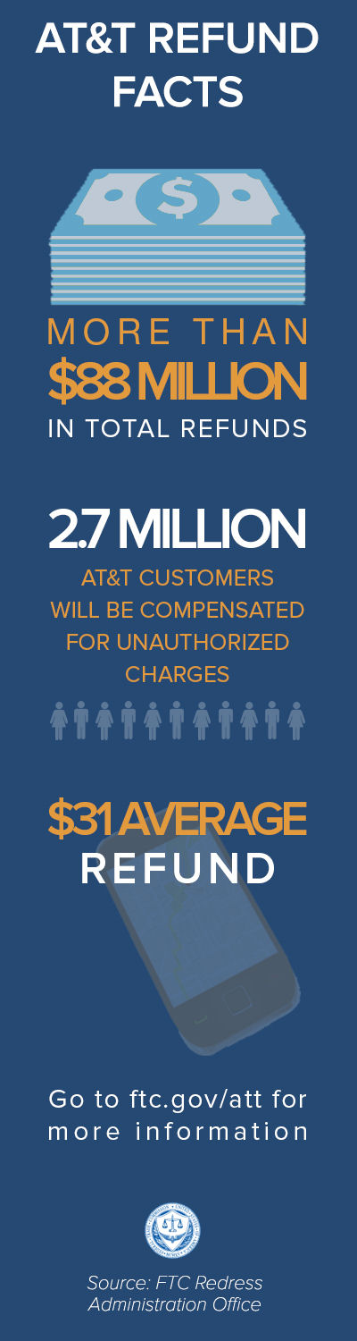 AT&T refund infographic