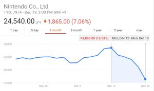 Nintendo share price