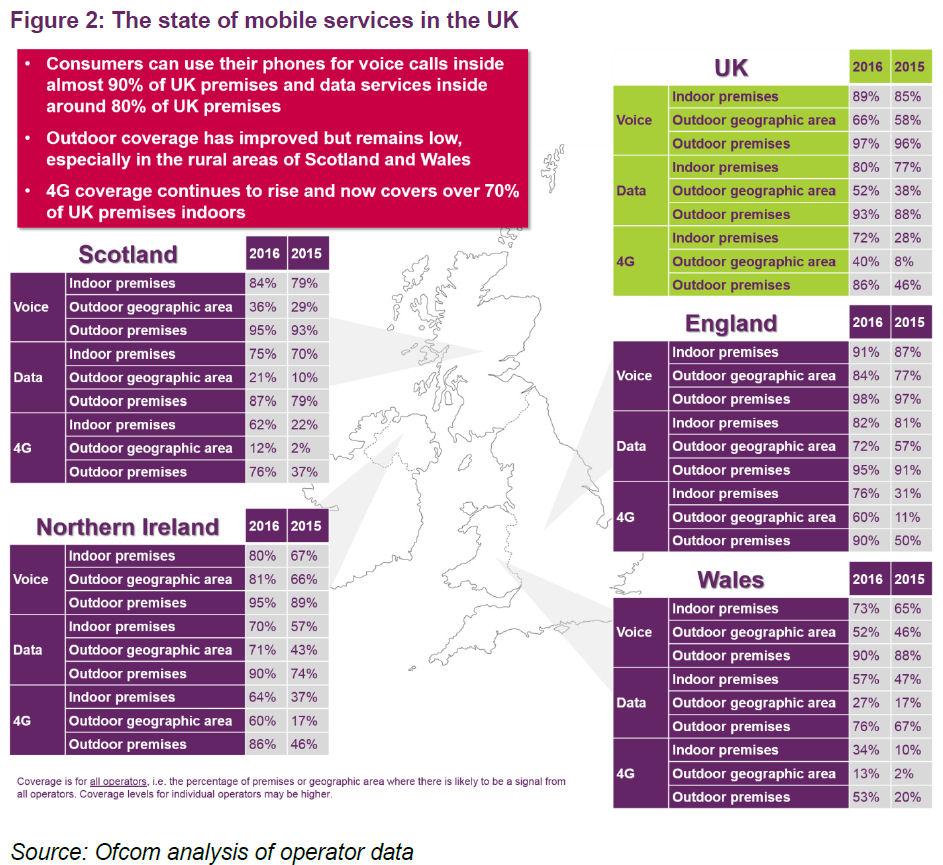 Ofcom UK mobile summary