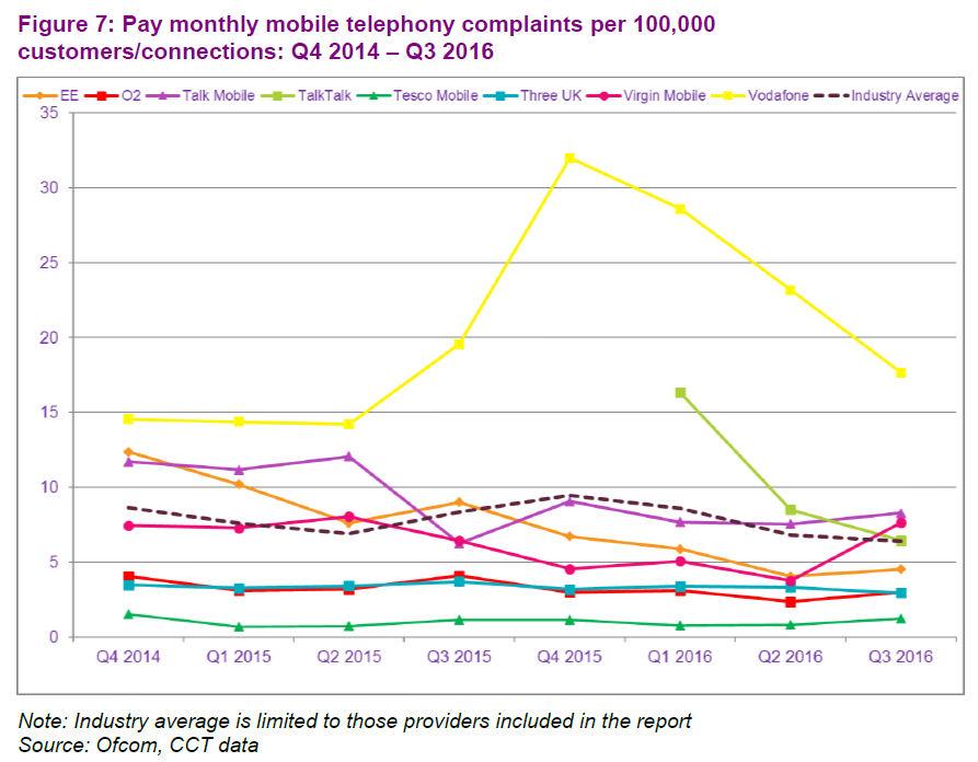 ofcom q3 mobile complaints