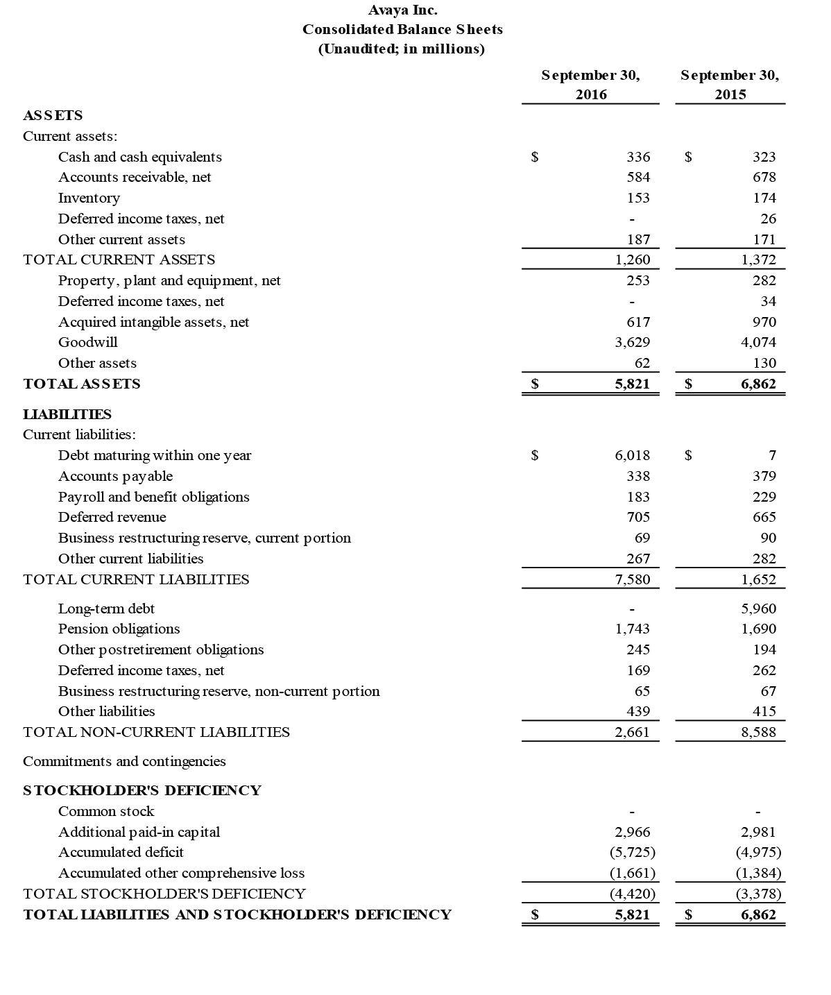 Avaya 2016 balance sheet