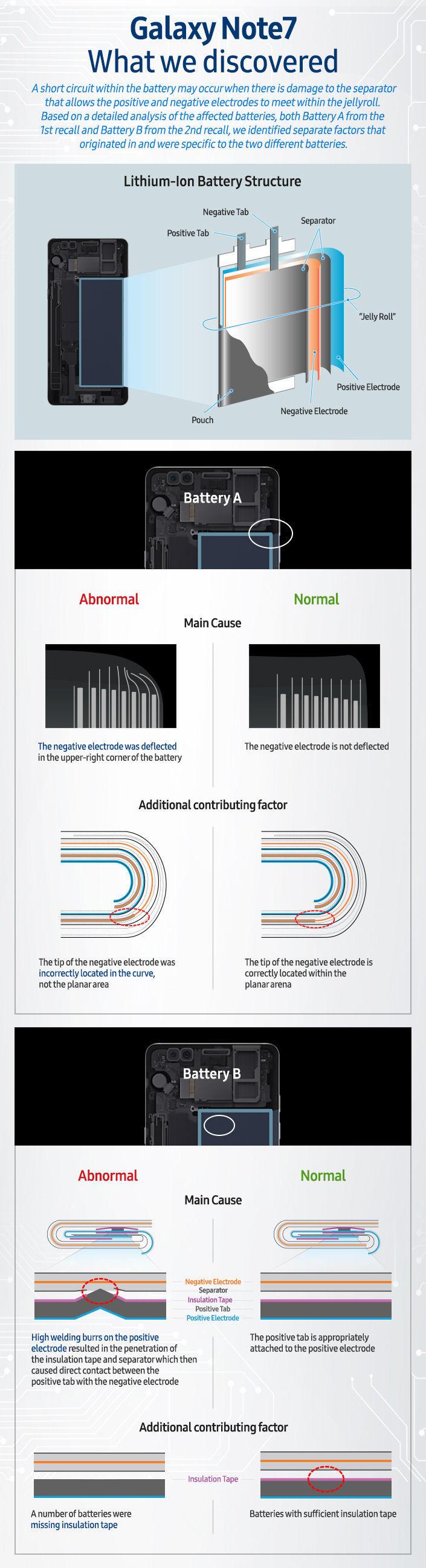 Galaxy Note7 infographic