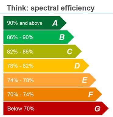 amdocs energy efficiency
