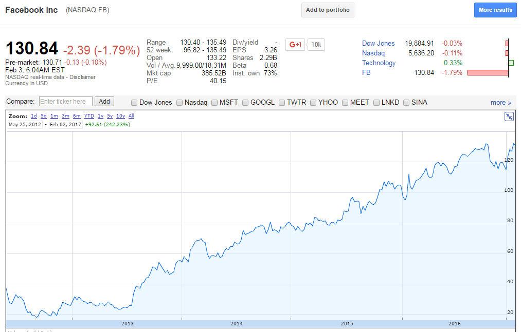 Facebook google finance