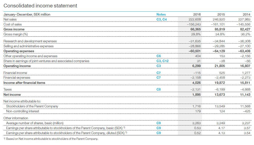 Ericsson 2016 numbers
