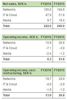 Ericsson restated financials