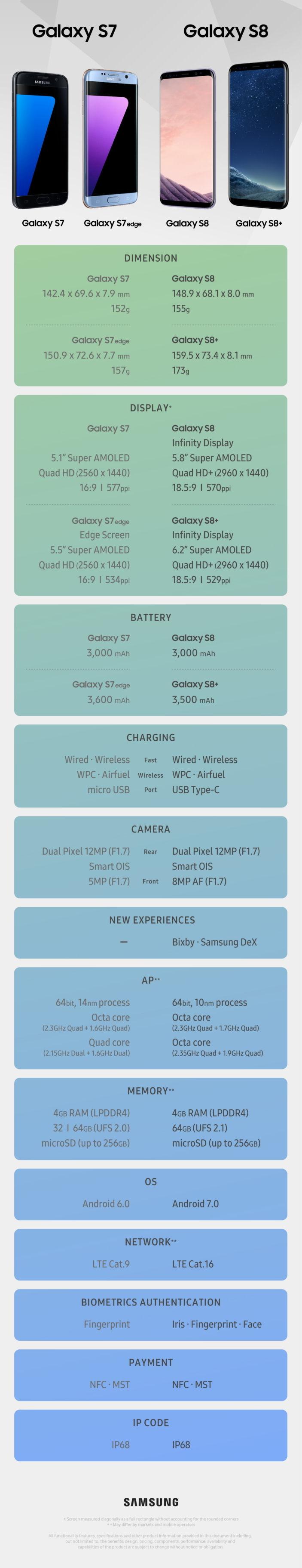 Galaxy S8 spec list