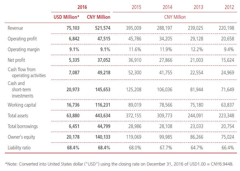 Huawei 2016 numbers 1