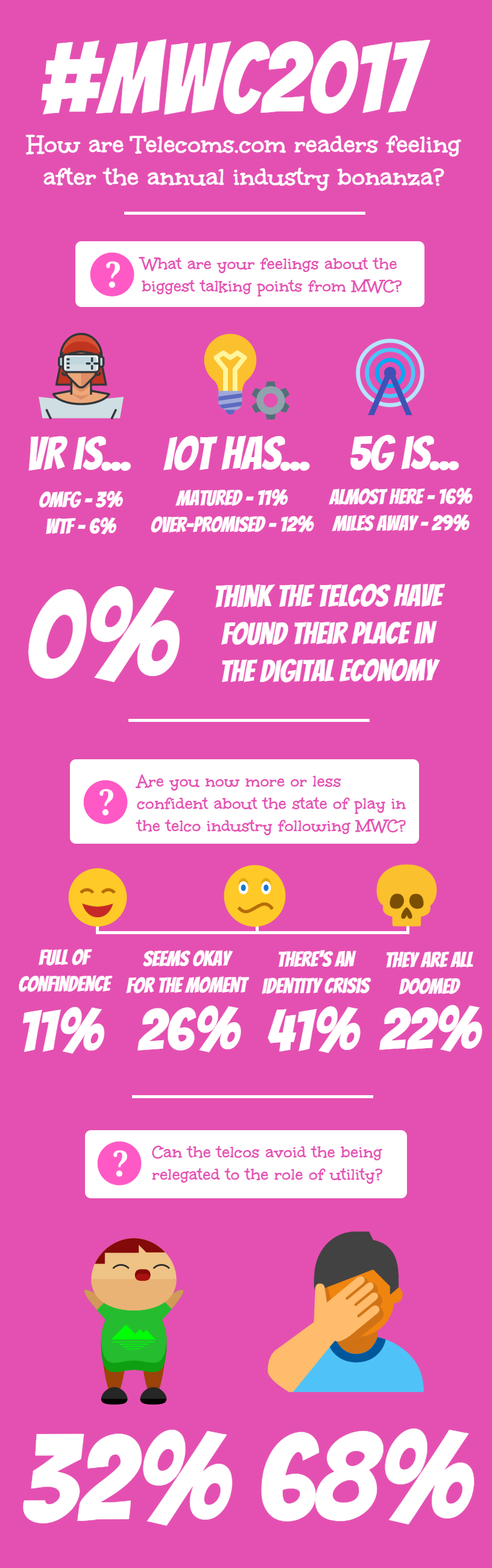 MWC Infographic