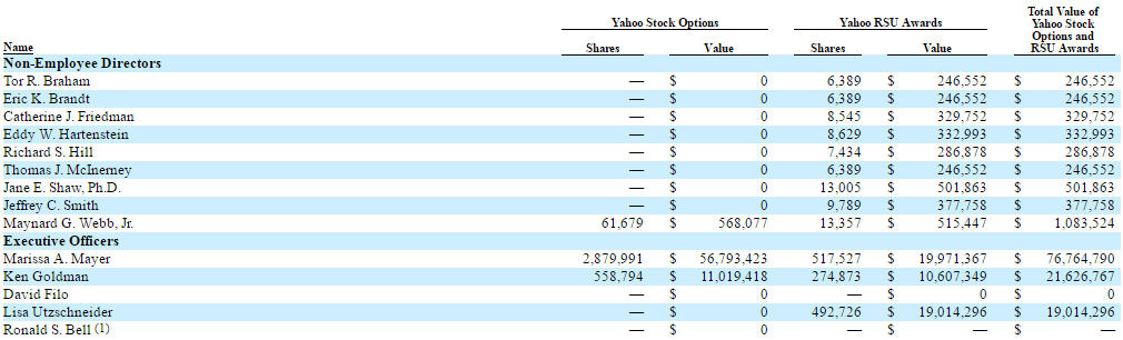 Yahoo stock options