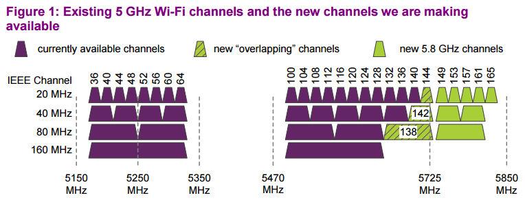 ofcom 5 GHz diagram
