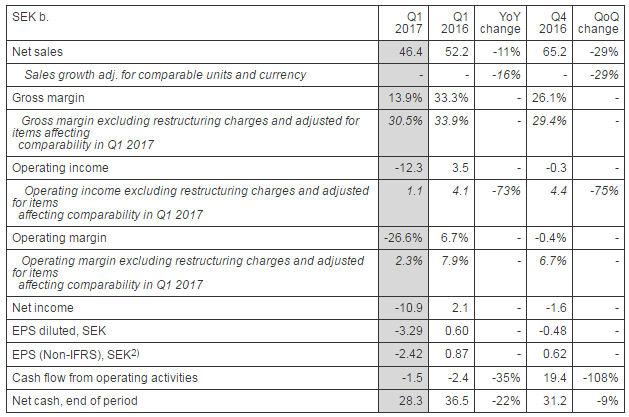 Ericsson Q1 2017 table 1