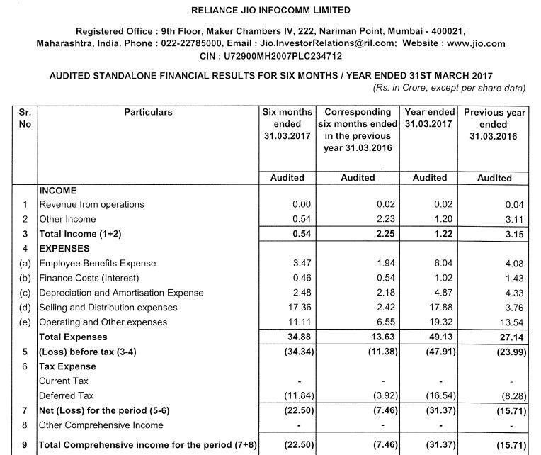 Jio earnings table