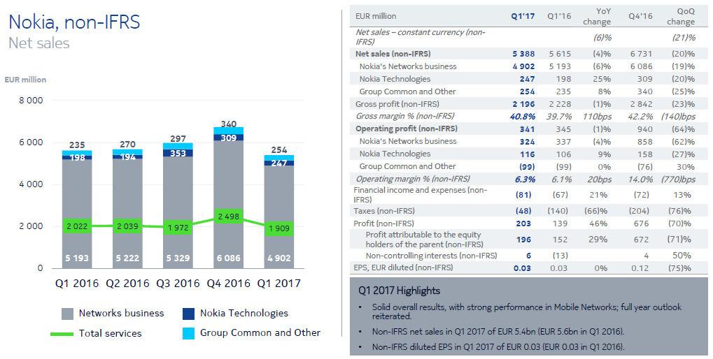 Nokia Q1 2017 slide 1