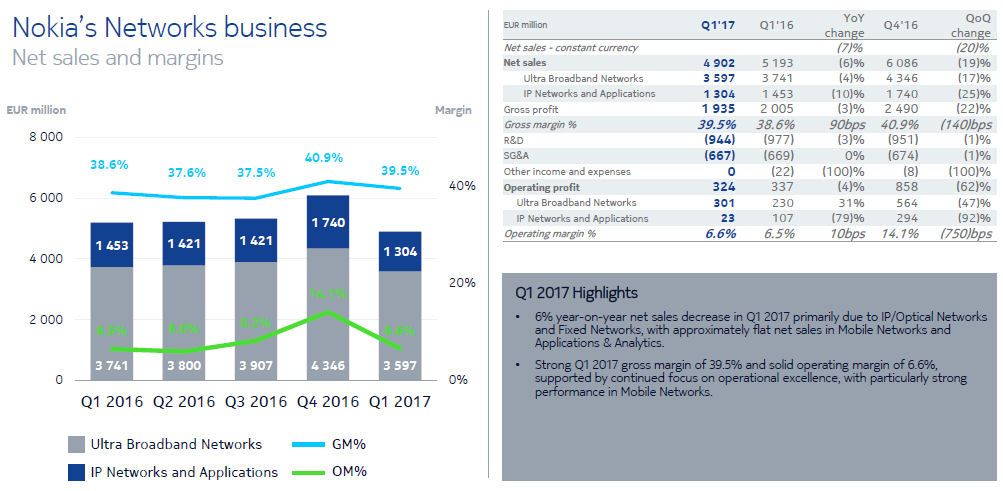 Nokia Q1 2017 slide 2