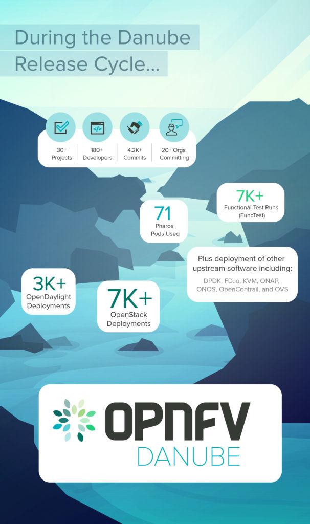 OPNFV Danube infographic