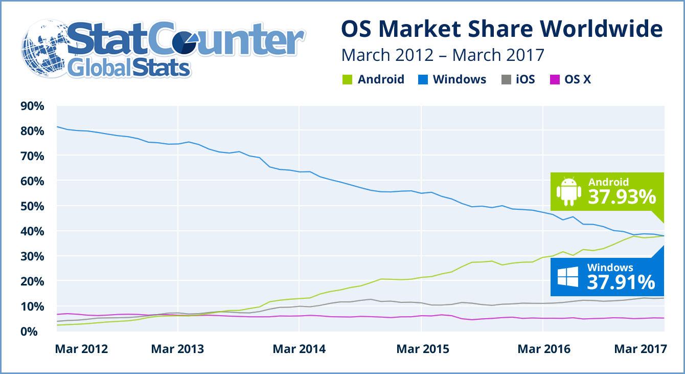 Statcounter OS chart