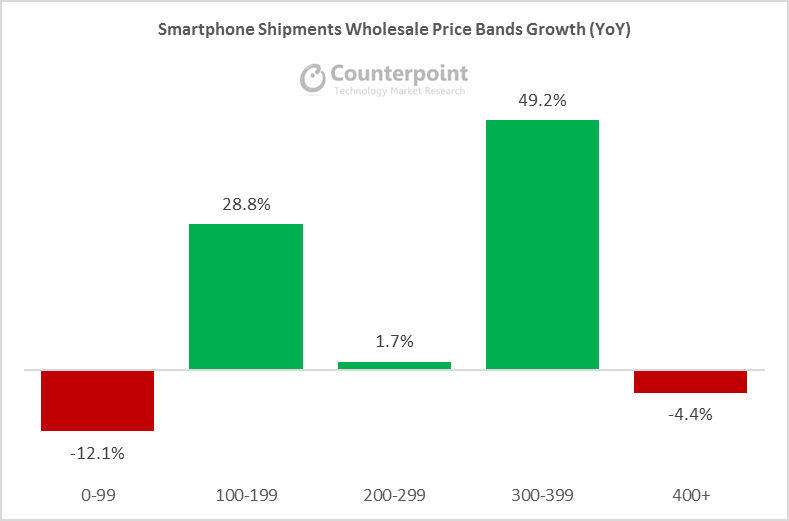 Counterpoint Q1 2017 smartphone price tier table