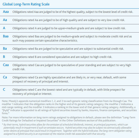 Moody's rating scale