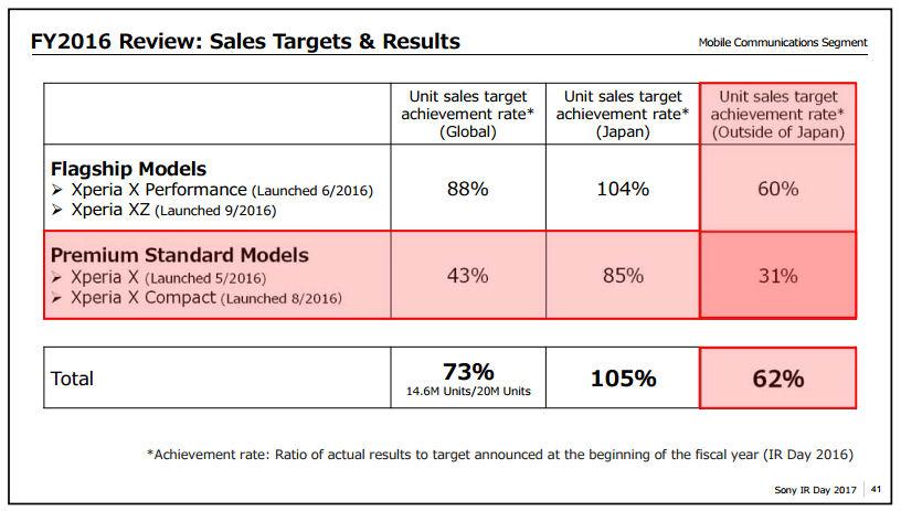 Sony smartphone investor slide 1