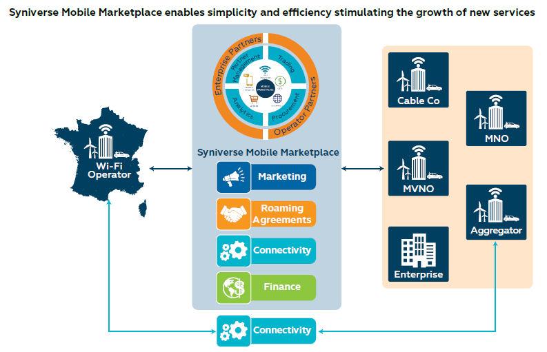 Syniverse mobile marketplace slide 2