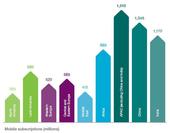 Ericsson june 2017 mobile subscriptions