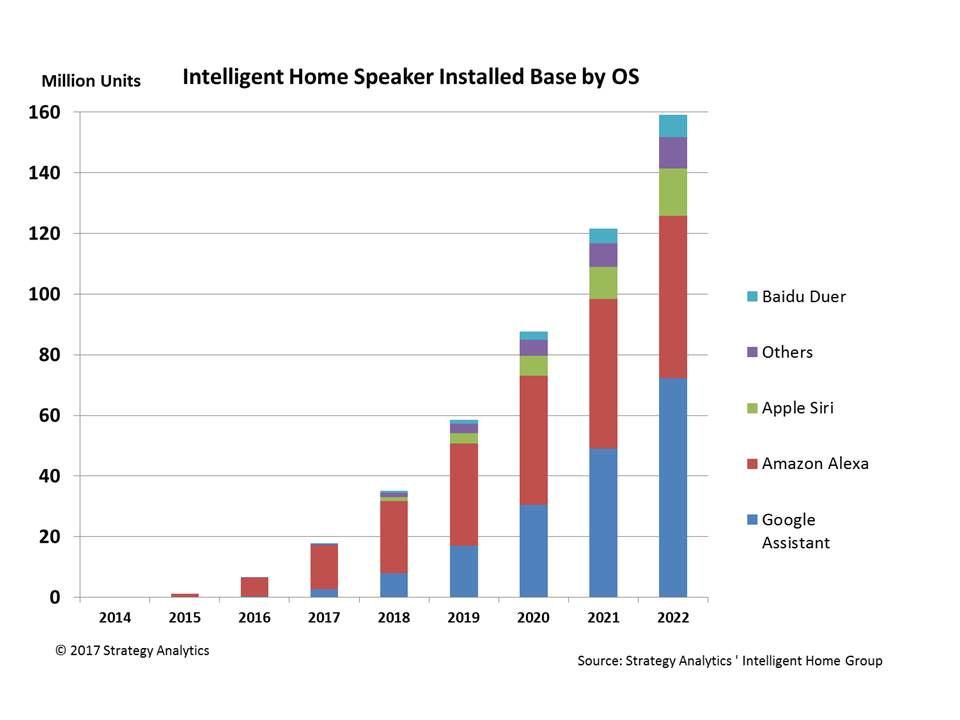 Intelligent Home Speaker Figure