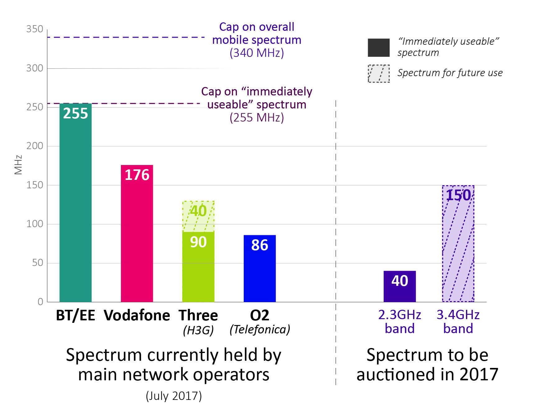 Ofcom UK spectrum table