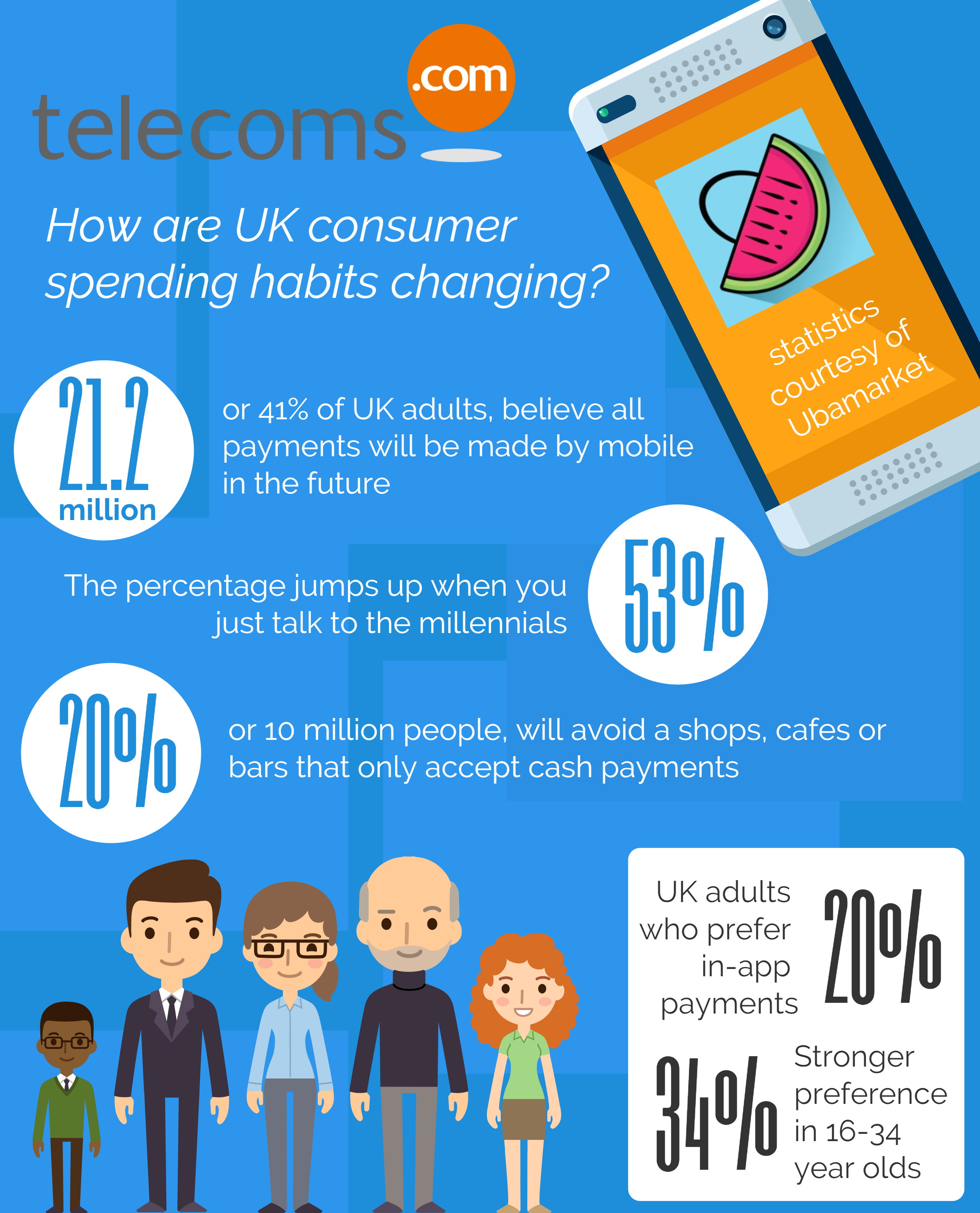 Mobile Payments Trends