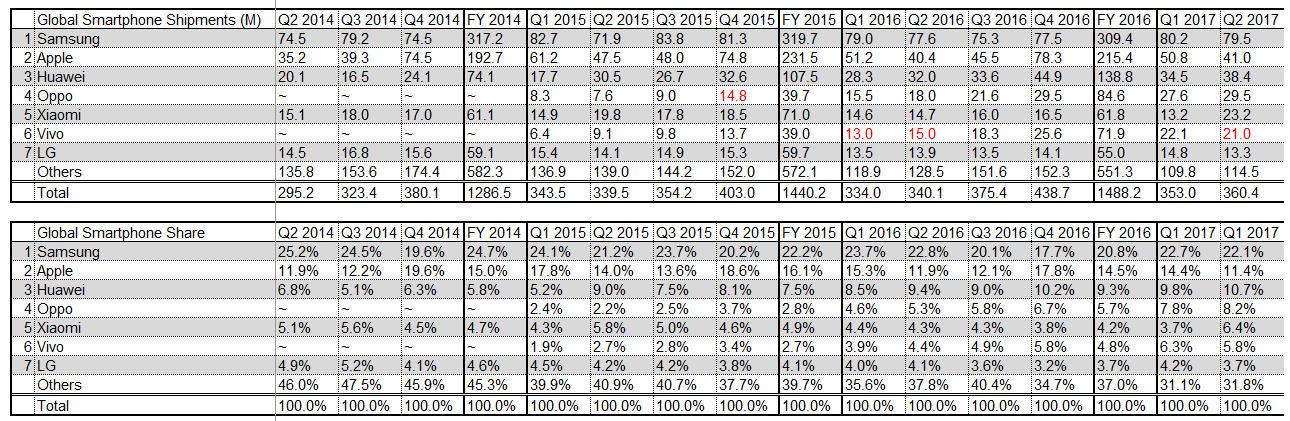 Smartphone market share Q2 2017