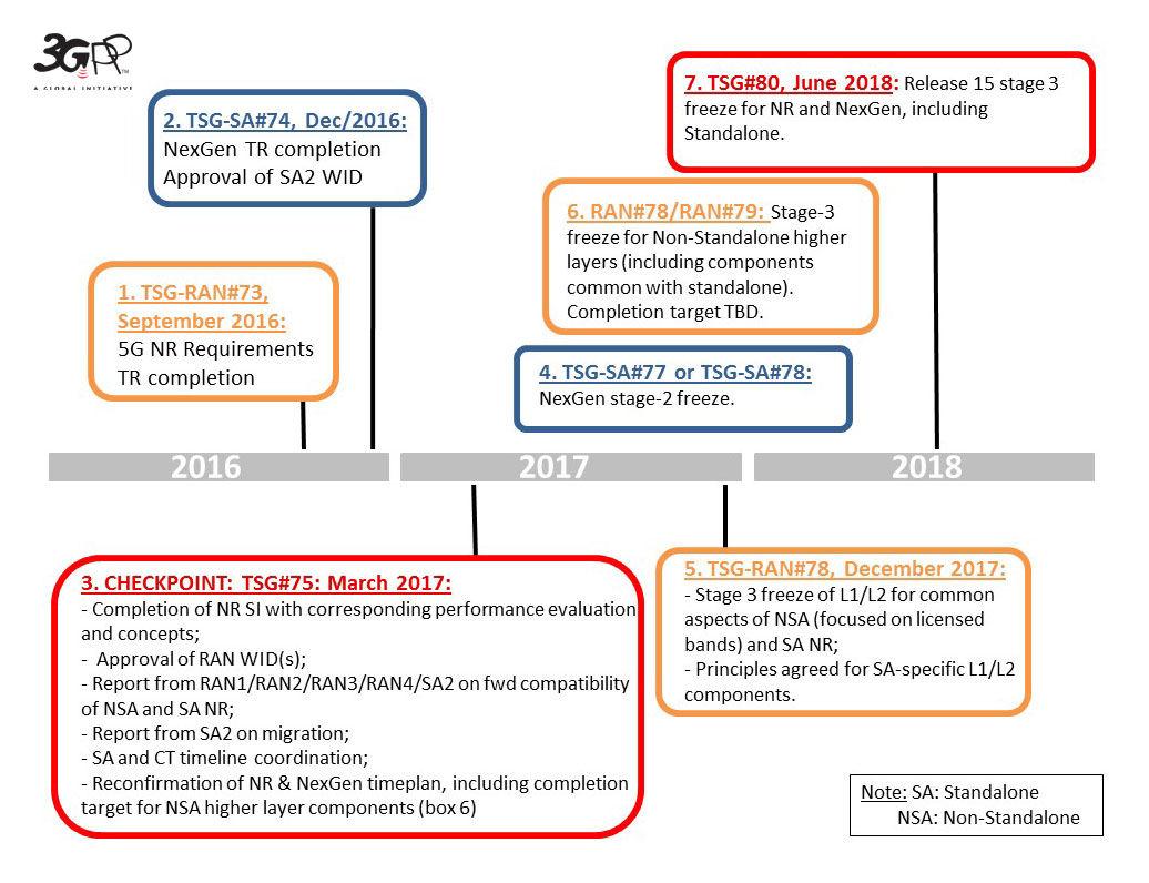 3GPP release 15 timeline