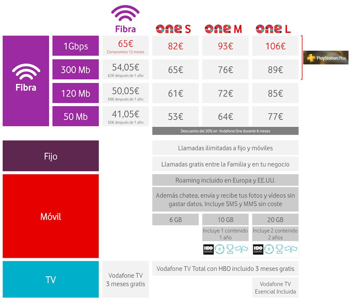 Vodafone Spain fibre tariffs