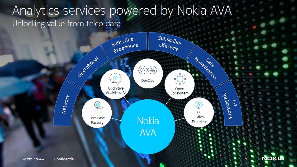 Nokia global services 3