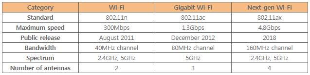 Progression of wifi