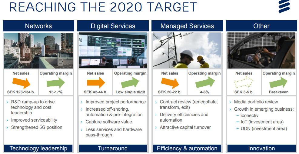 Ericsson CMD 2020