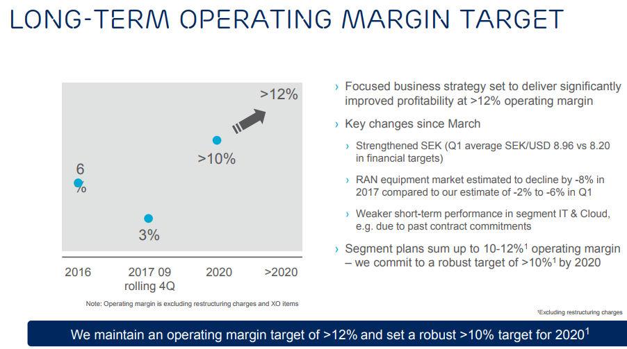 Ericsson CMD margin