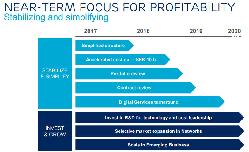 Ericsson CMD profitability