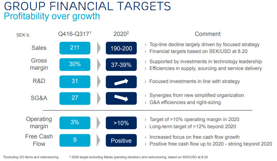 Ericsson CMD targets