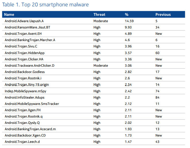 Nokia malware android breakdown