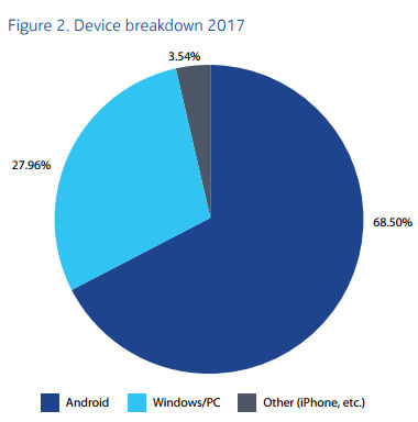 Nokia malware device breakdown