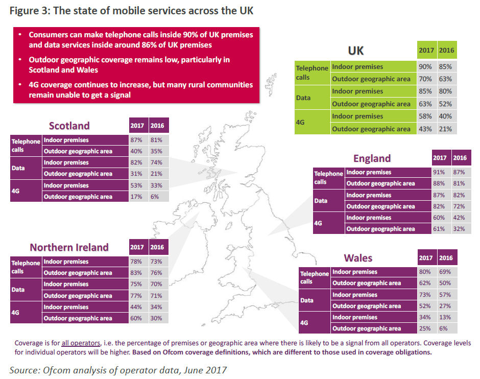 Ofcom state of mobile