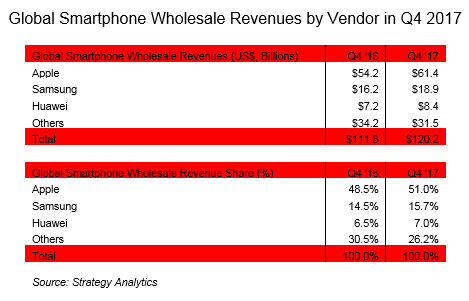 SA smartphone revenue Q4 2017